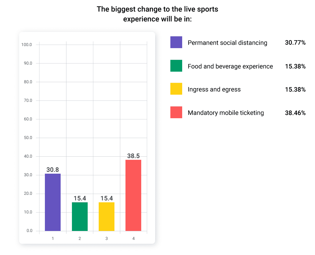 A bar chart showing results from a survey given during the 2020 Sports Business Journal and AXS Sports Facilities & Franchises and Ticketing Symposium.