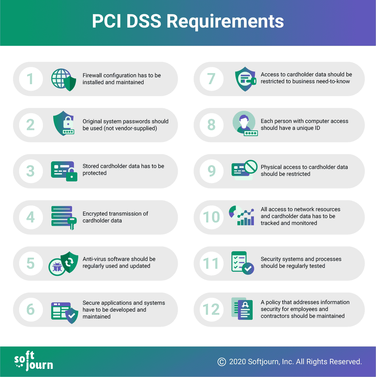 PCI DSS 12 Requirements