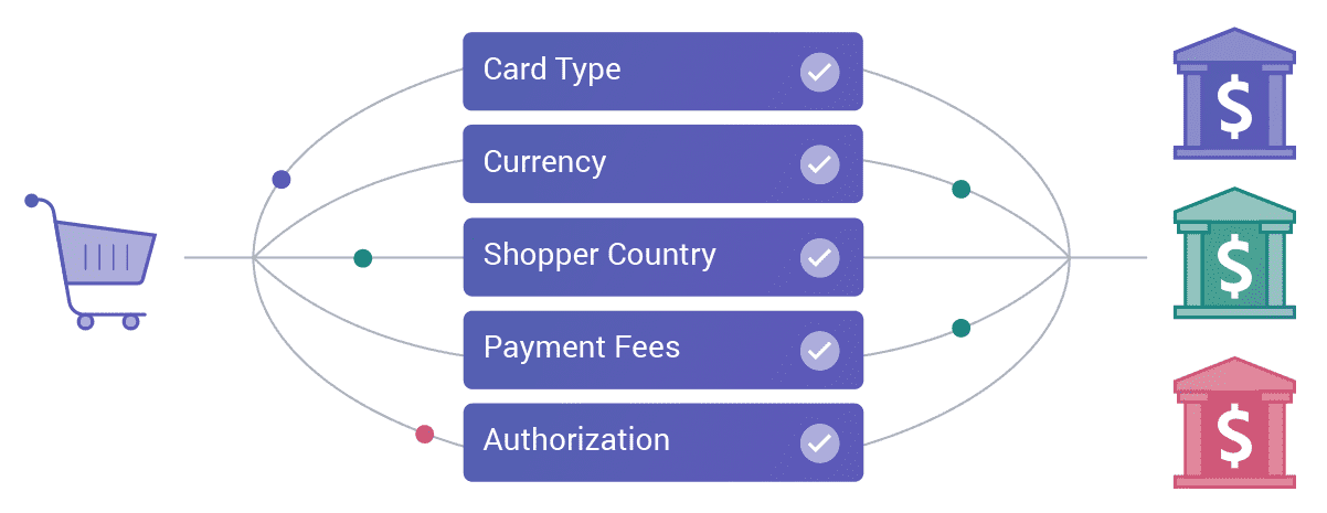 A smart payment routing solution can route payments according to several factors, including card type, currency, and the shopper's location.
