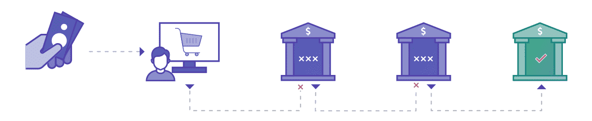 Cascading payments means to route a declined transaction through a different payments pathway, seeking approval.