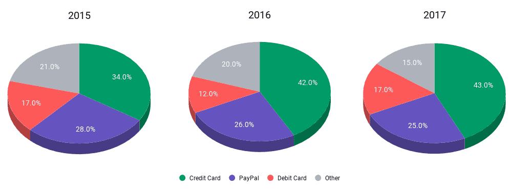 creadit card payments