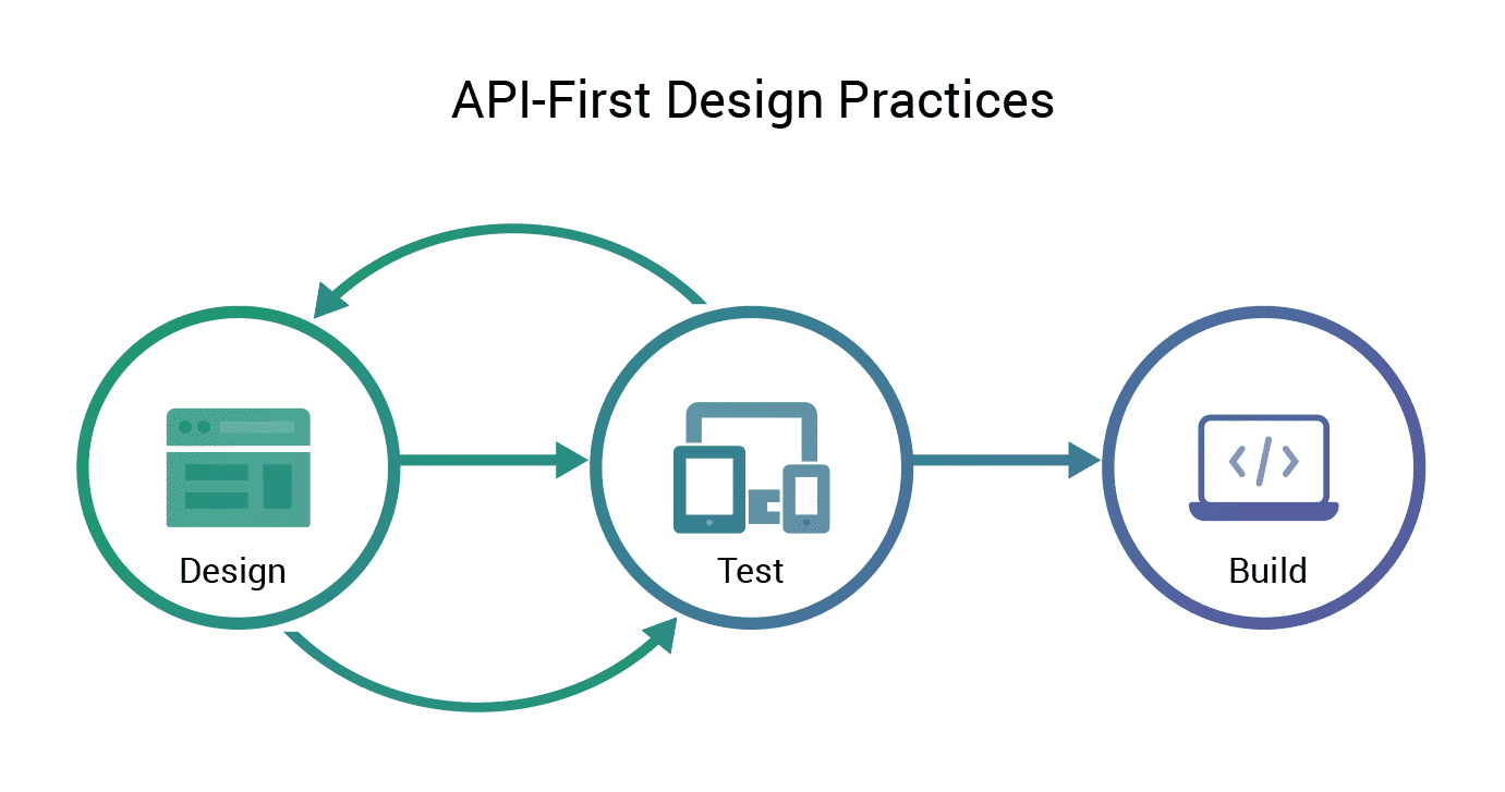 API-First Design establishes a contract for how your API communicates with other programs, even if the language behind a program is unknown.