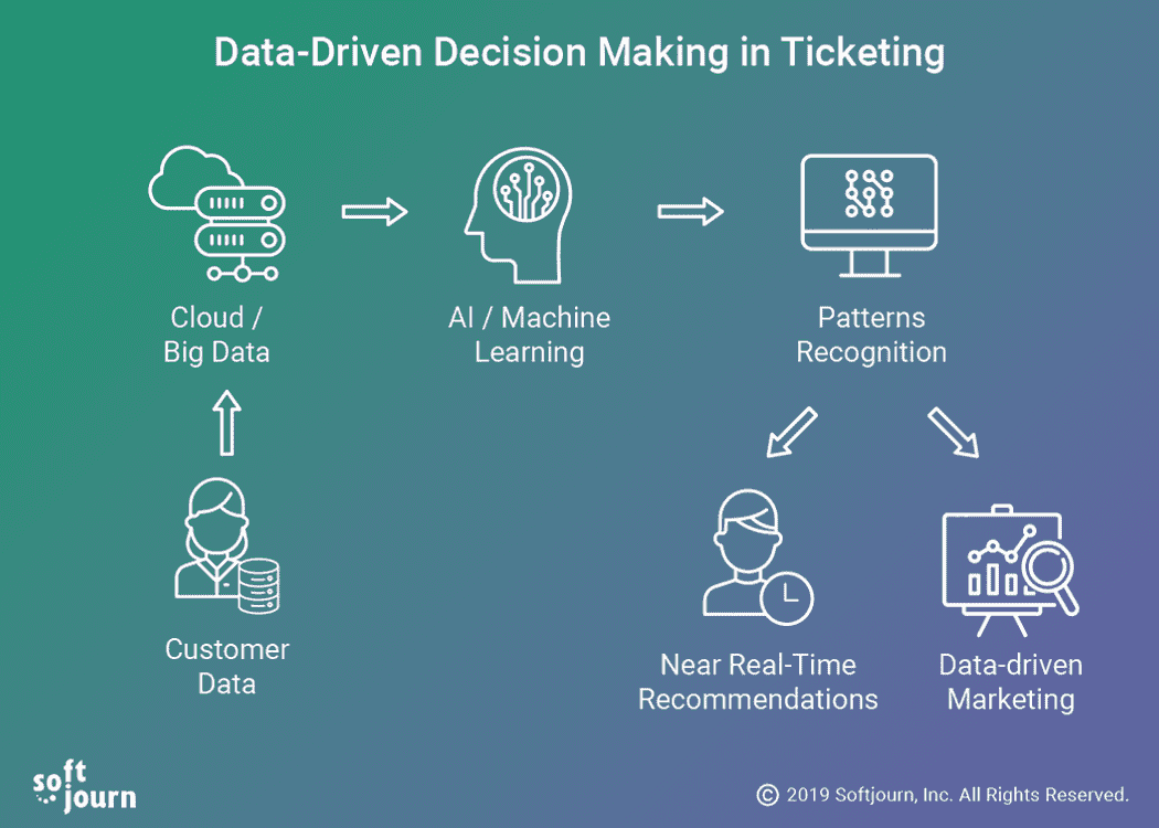 Advantages of Data-Driven Decision Making
