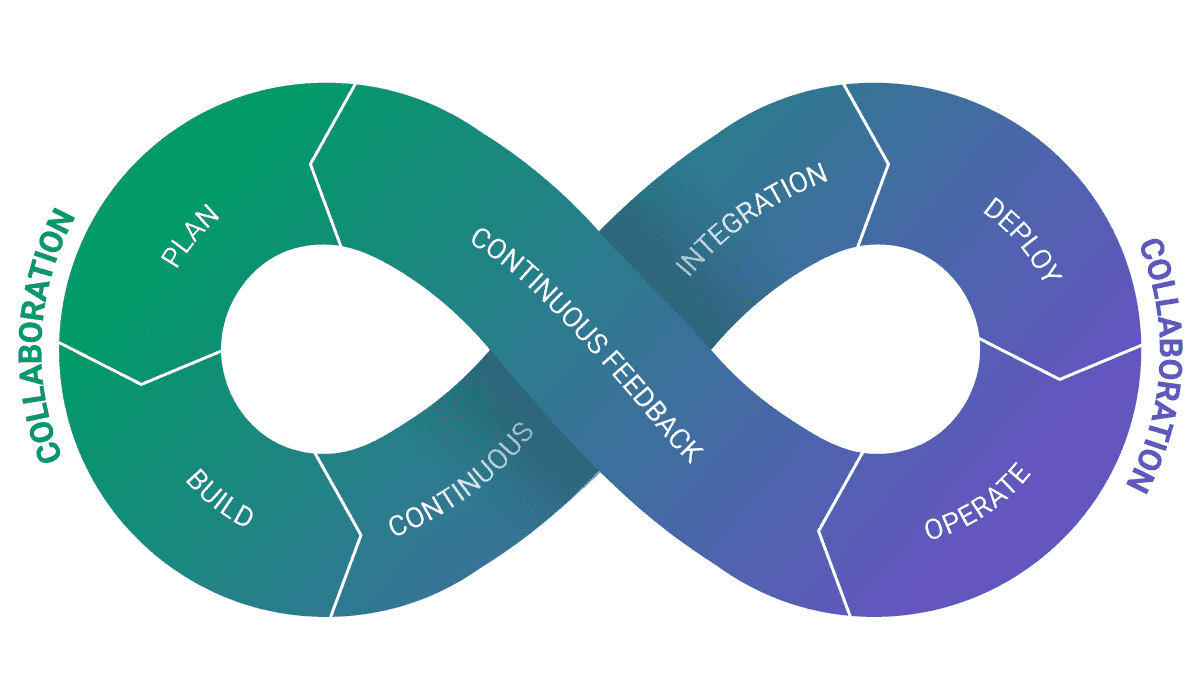 DevOps is built from a cycle of continuous feedback and continuous integration.