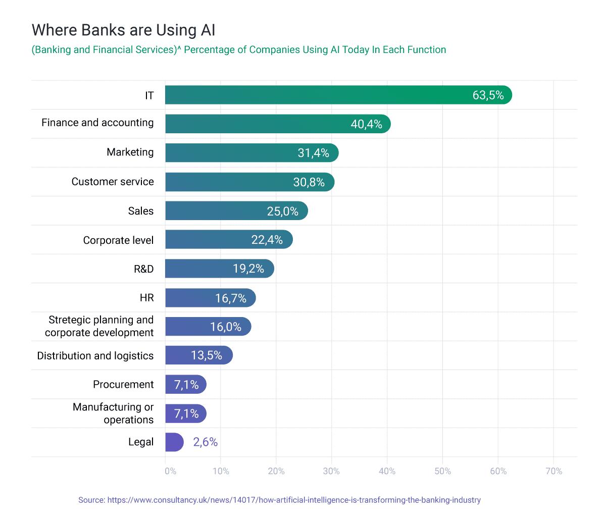 banks using ai stats