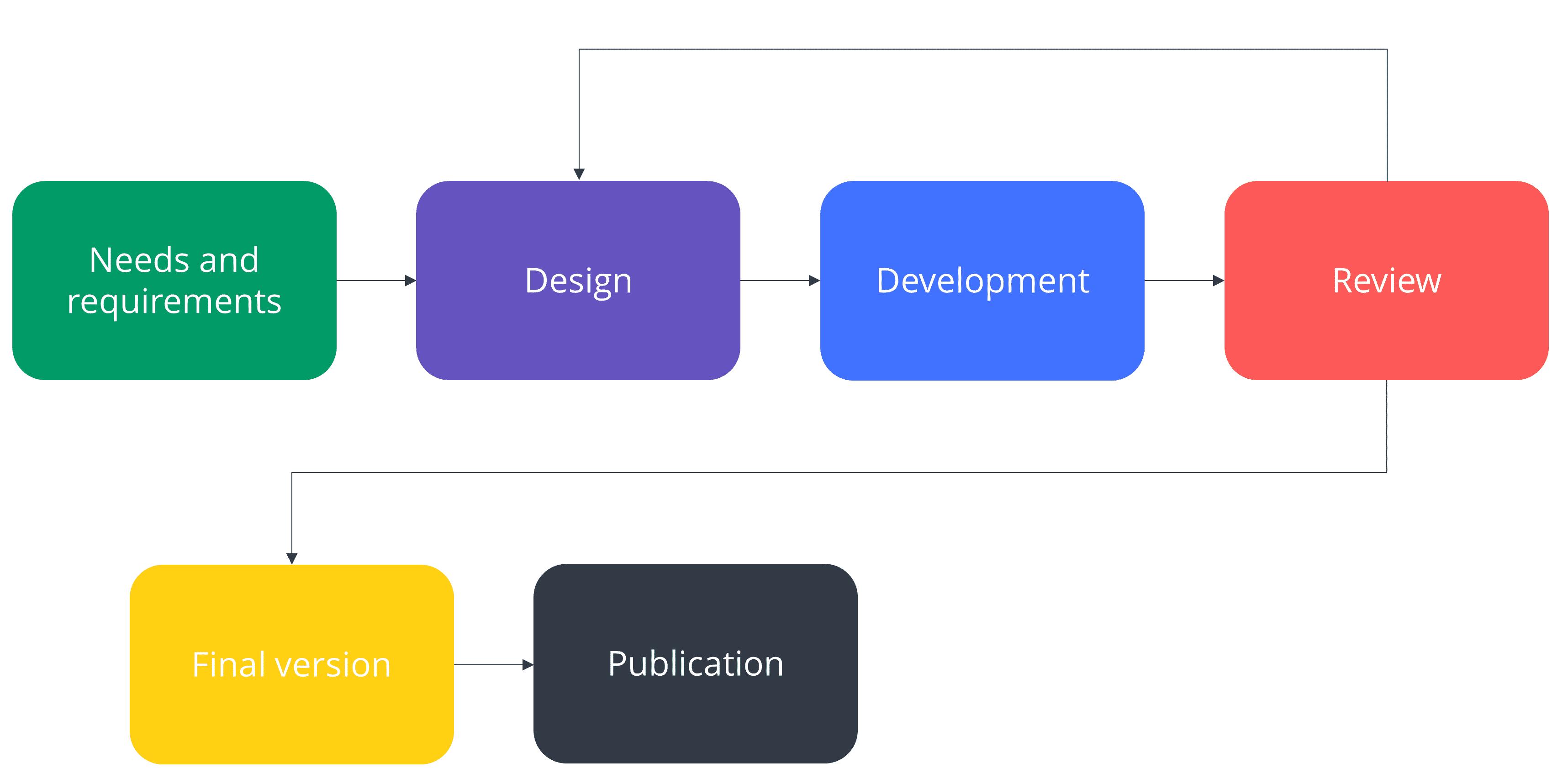 Technical Documentation Services