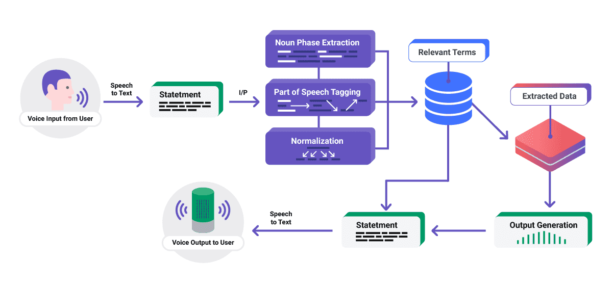 chatbot using dialogflow