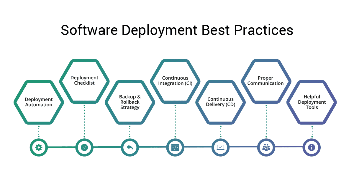 Here are 7 best practices to a successful software deployment.