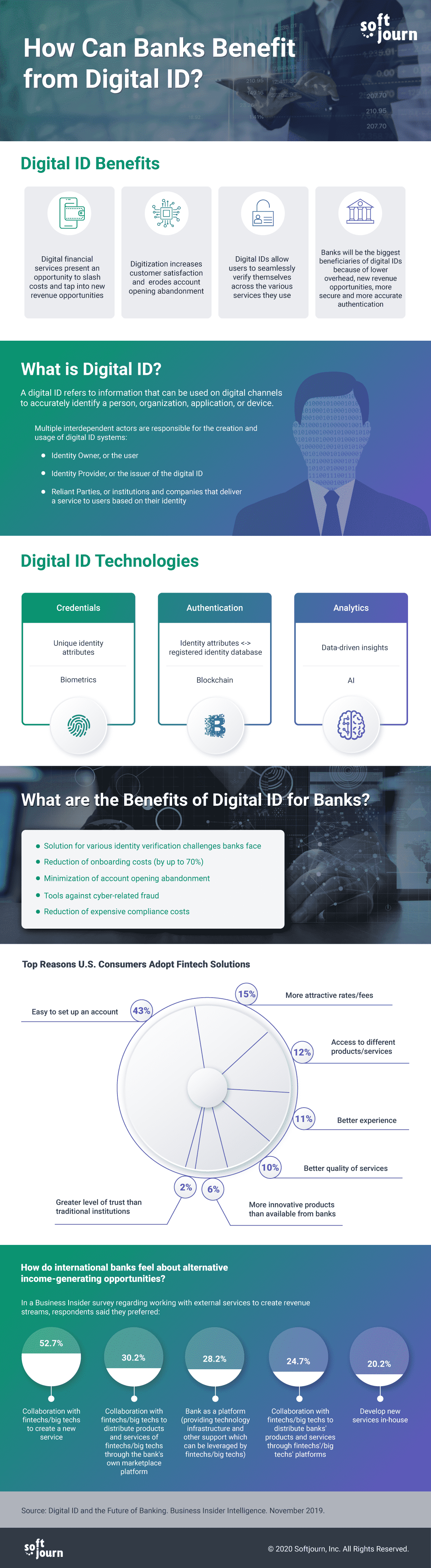 How Can Banks Benefit from Digital ID Infograhics