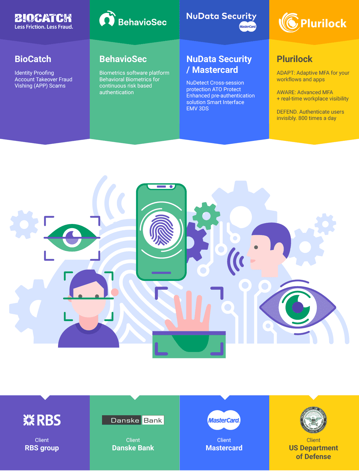 Behavioral Biometrics and Fraud Prevention Infographics