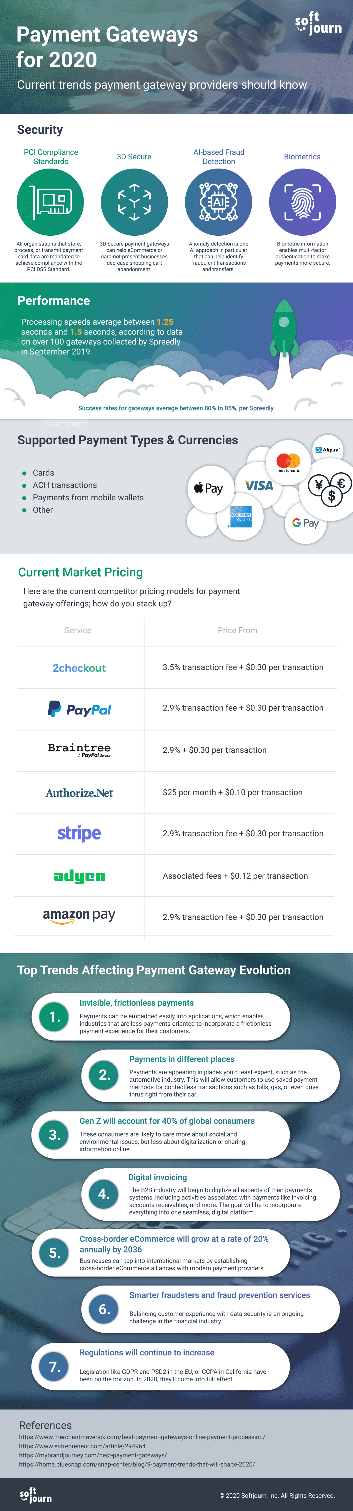 payment gateways infographics