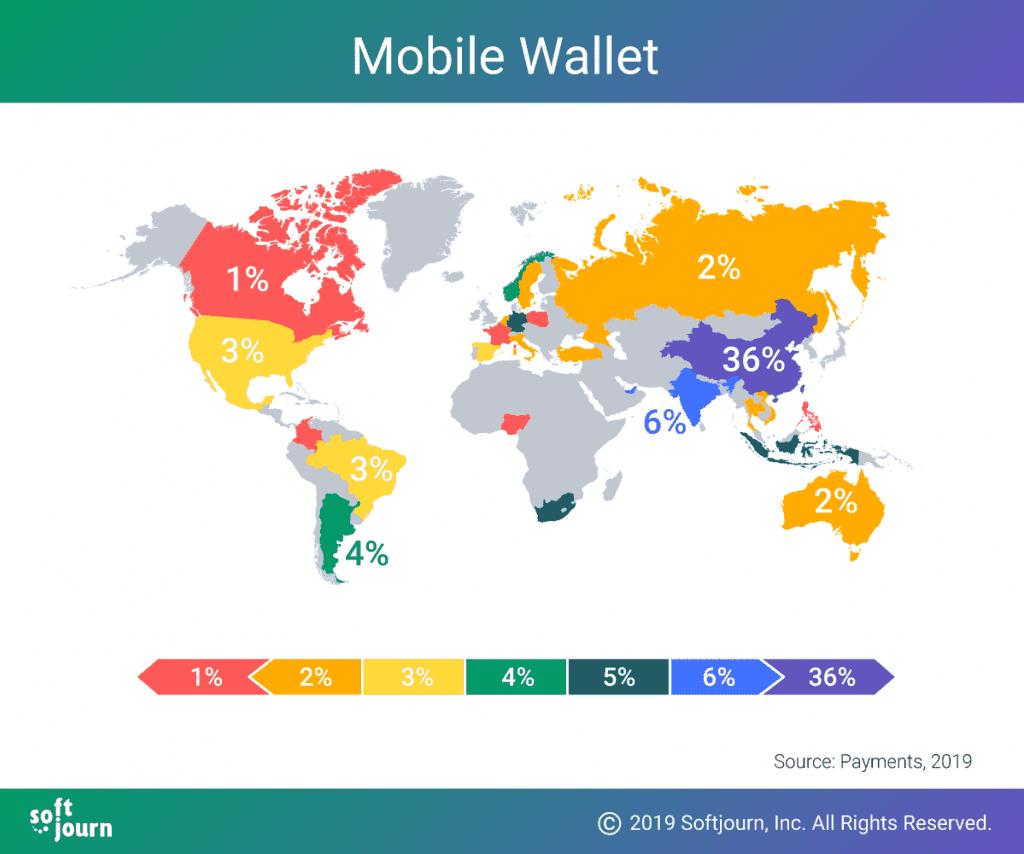 digital wallet integration