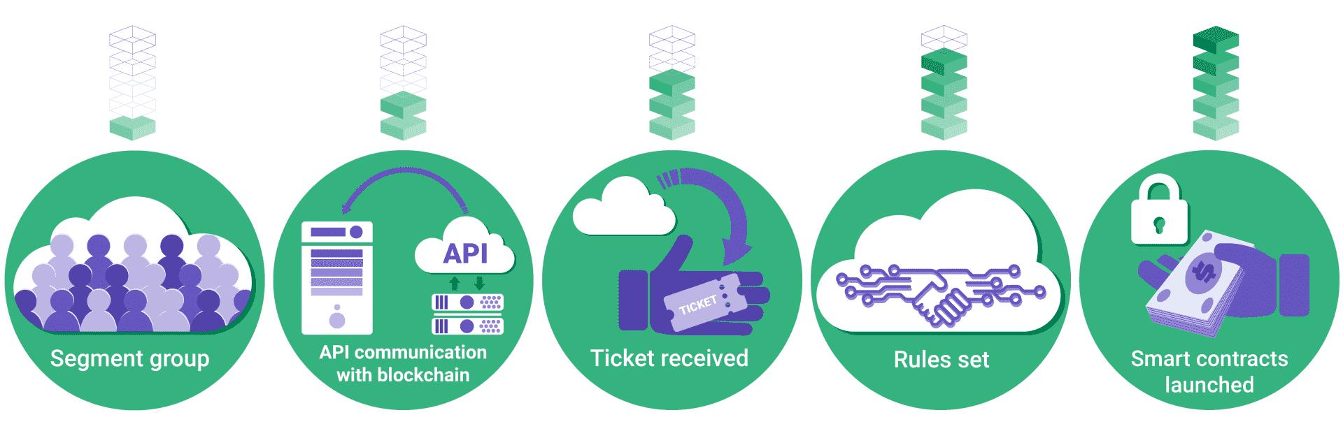 blockchain ticketing