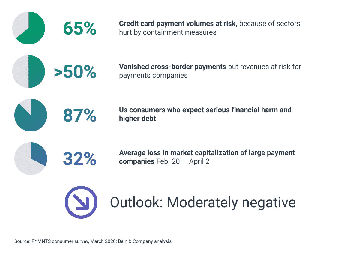 covid-19 impact on payments industry