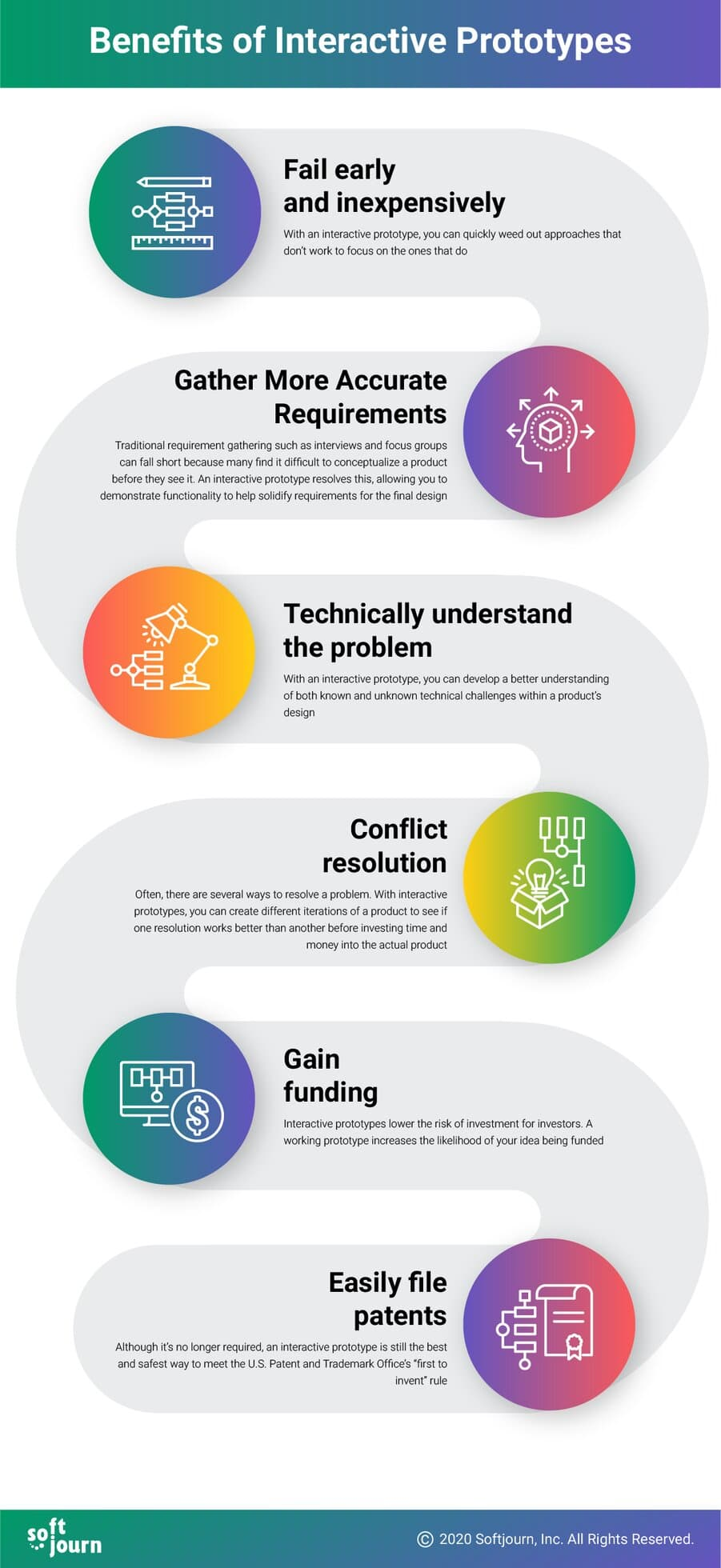 An infographic outlines the six tangible benefits offered by interactive prototypes: fail early and inexpensively, gather more accurate requirements, technically understand the problem, conflict resolution, gain funding, and easily file patents.