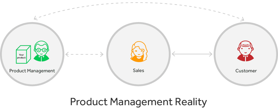 ticketing product management