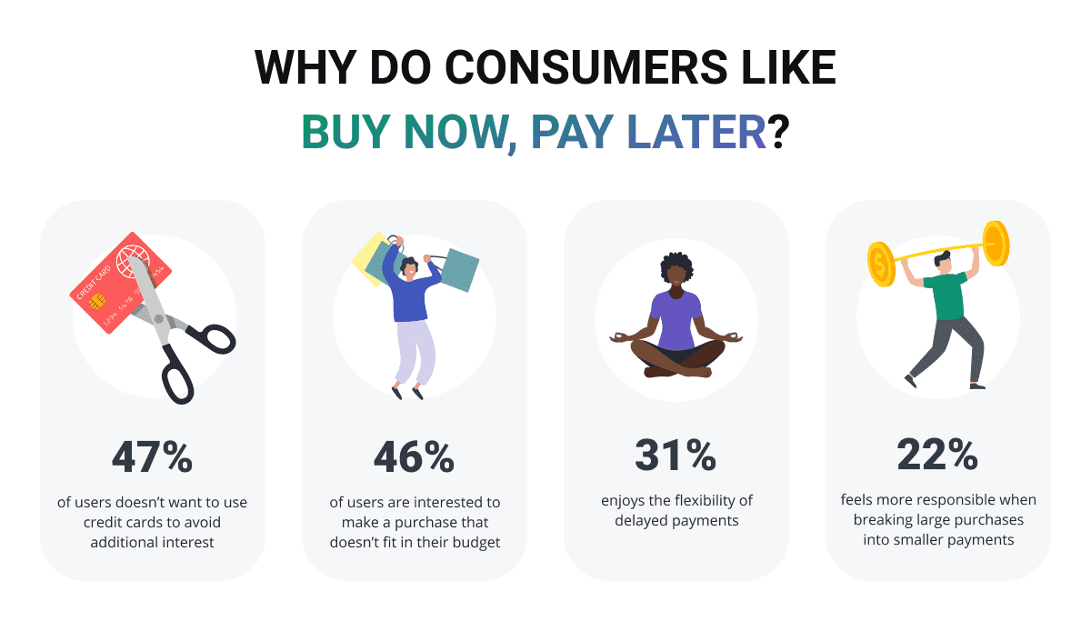 WHY DO CONSUMERS LIKE BUY NOW, PAY LATER?